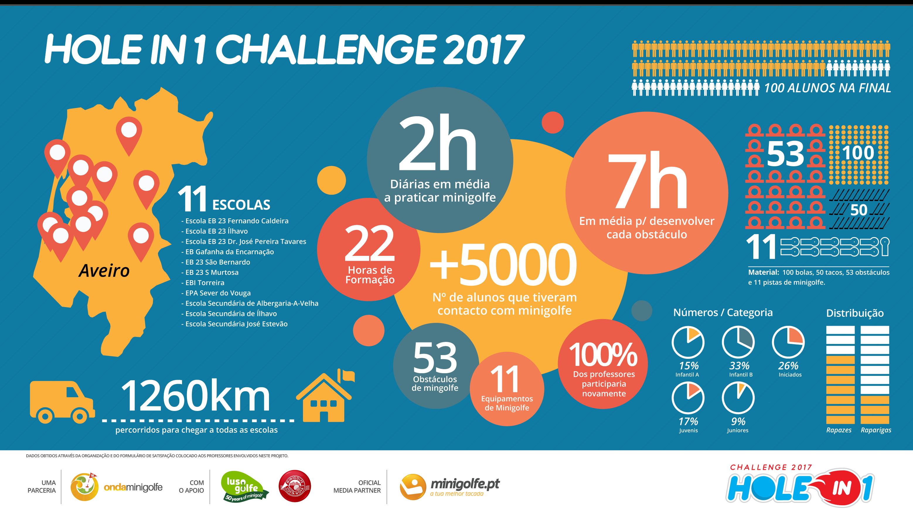 Hole in 1 Challenge-2017 Infografia